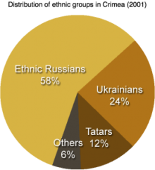 Distribution_of_ethnic_groups_in_Crimea_20011-273x300