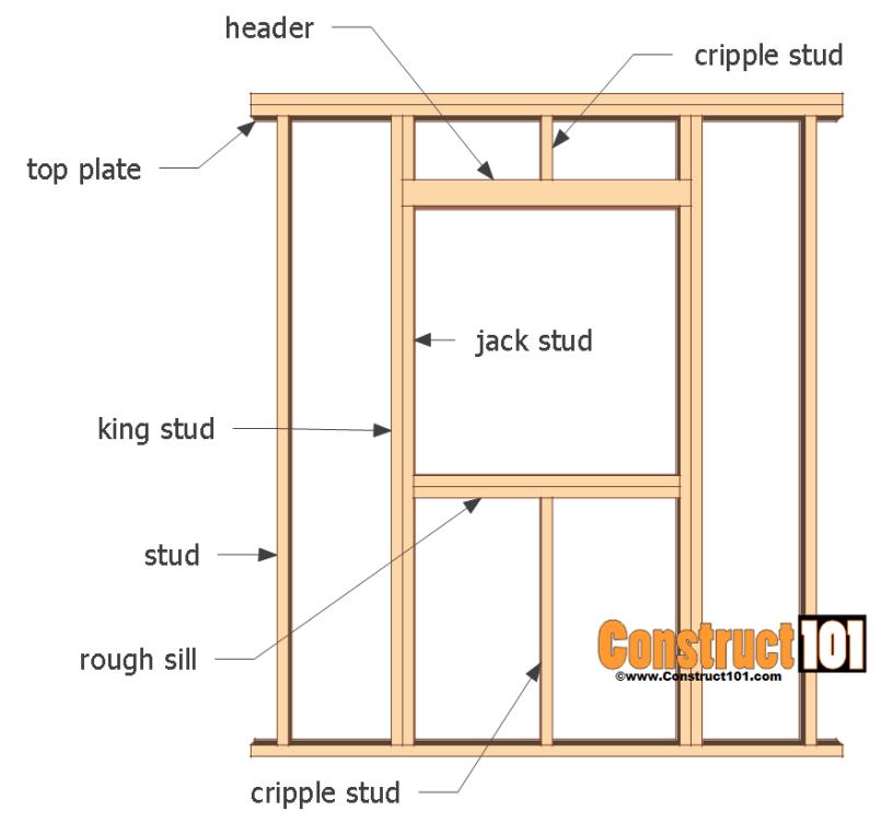 Framing A Window Wall | Frameswalls.org