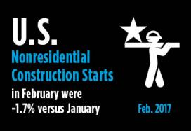 2017-03-21-US-Nonresidential-Construction-Starts-Feb-2017