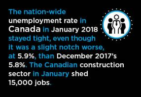 Canada's January Jobs Report Shocks on the Downside Graphic
