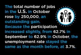 Big October U.S. Jobs Gain Graphic