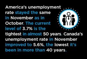 November Jobs Creation: U.S. +155,000; Canada +94,000 Graphic