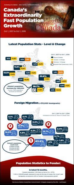 Infographic: Canada's latest population statistics