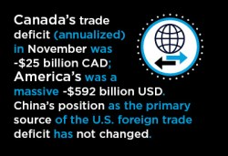 U.S. and Canadian Foreign Trade Graphic