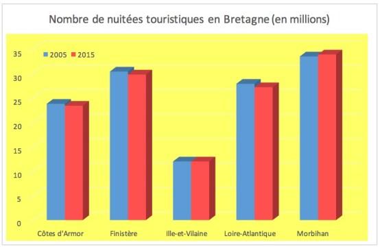 nmbre_nuitees_touristiques_bretagne