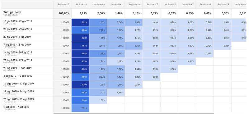 tabella-analisi-di-coorte