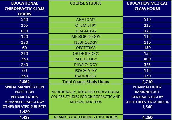 Chiropractic vs. Medical Education