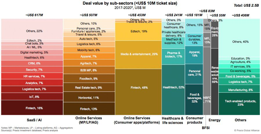 Tech enabled startups dominate early stage funding