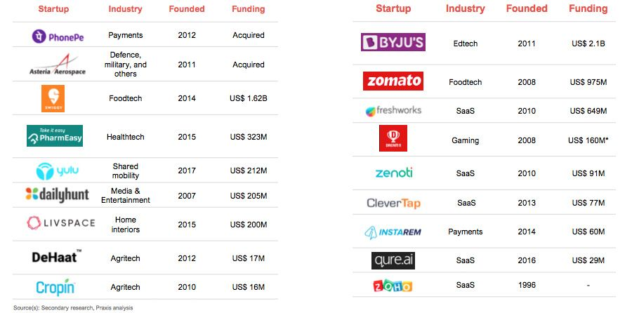 Tech startup success stories in India