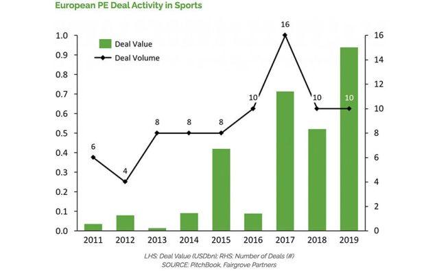 European PE Deal Activity in Sports