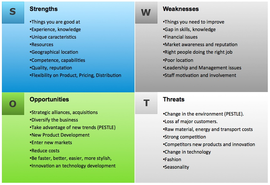 you can brainstorm a swot analysis at the beginning of yourbusiness