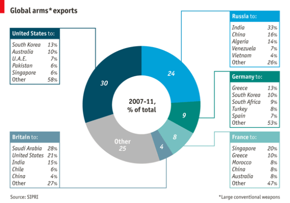 Arms Exporters Graph