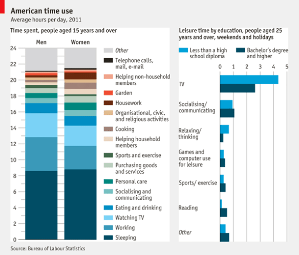 How Americans Spend Time