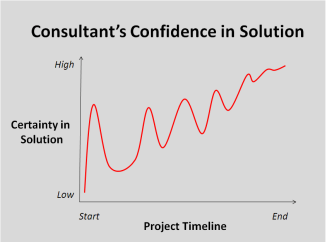 Hypothesis Based Consulting