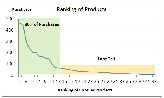 Long Tail - Graph