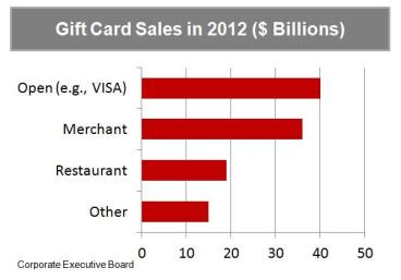 Gift Card Market Size