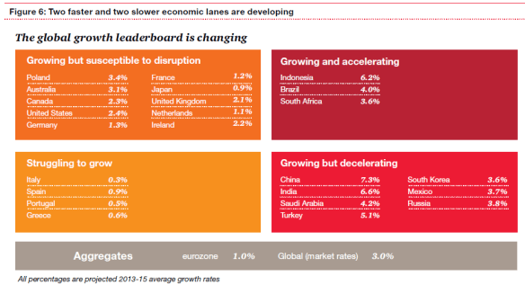 PWC - Leaderboard - Consulting Blog