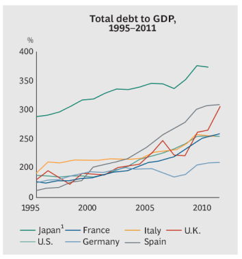 BCG: Ending the Era of Ponzi Finance - Total Debt to GDP