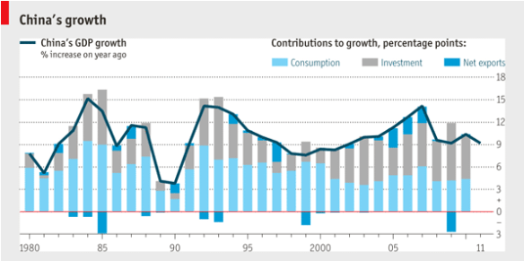 Chinese GDP growth
