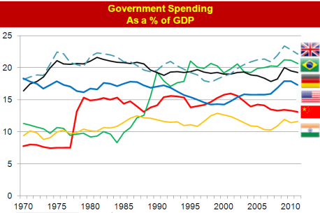 Govt Spending as a % of GDP