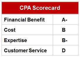 CPA Scorecard
