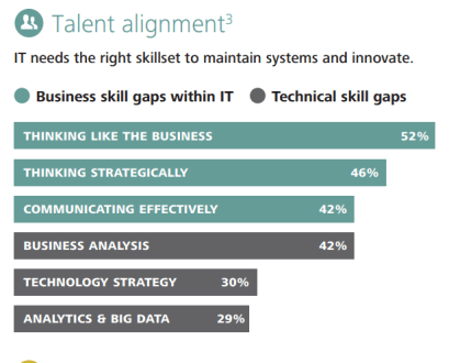 IT talent priorities