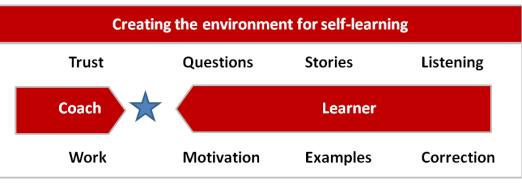 Consultantsmind - Coaching