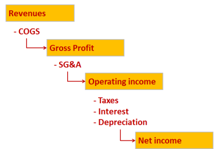 Income statement waterfall