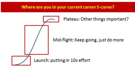Consultantsmind Career S curve