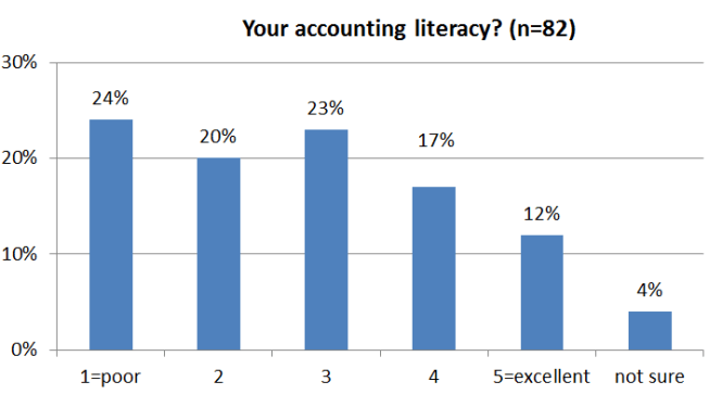 Consultantsmind Accounting literacy survey