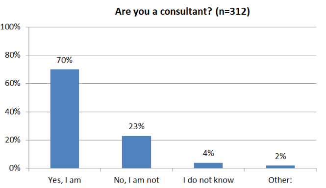 Consultantsmind Are you a consultant survey