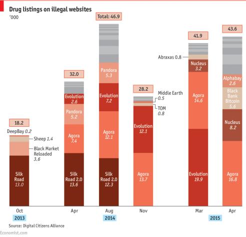 Consultantsmind Economist Illegal Drug Sites