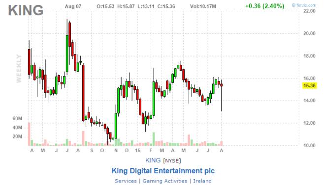 Consultantsmind King - Stock trend