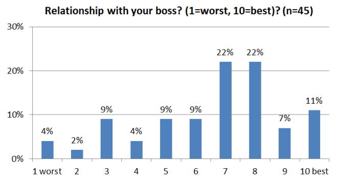 Consultantsmind Relationship with boss survey