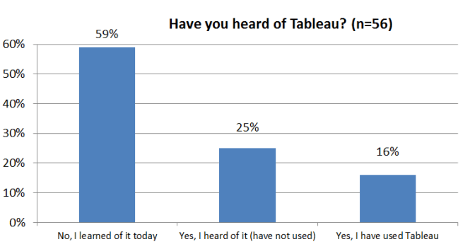 Consultantsmind Tableau survey