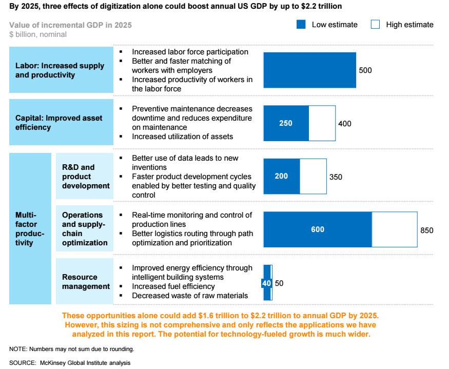 Consultantsmind - Digitization Impact to Economy