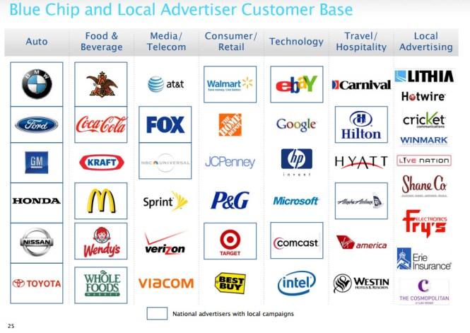 Consultantsmind Pandora Brands