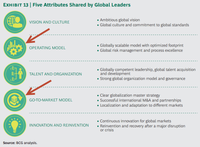 Consultantsmind - BCG 5 attributes of global leaders