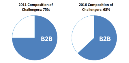 Consultantsmind - BCG 75 Global challengers 75 percent b2b