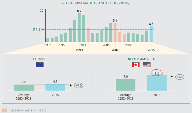 Consultantsmind - BCG Deal as percentage of GDP