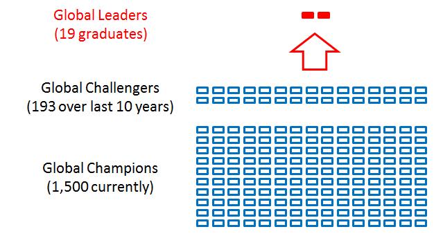 Consultantsmind - BCG global challengers 1500 193 19