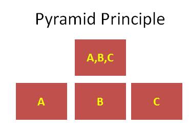 consultantsmind-pyramid-principle