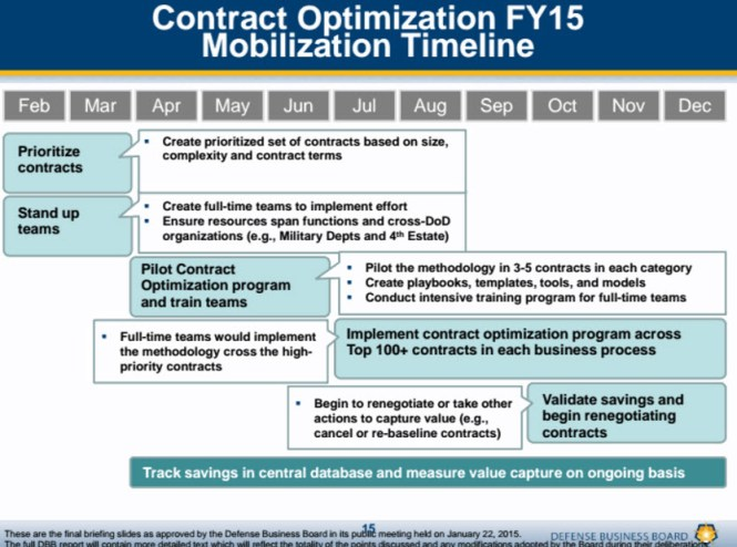 consultantsmind-pentagon-mckinsey-contract-optimization-timeline
