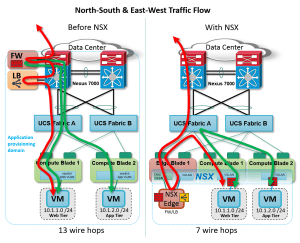 CiscoVMware Towards Closer SDN Relationship  Consultia