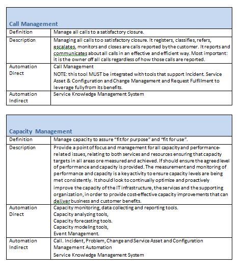 itil document templates - itil processes tom smyth 39 s blog