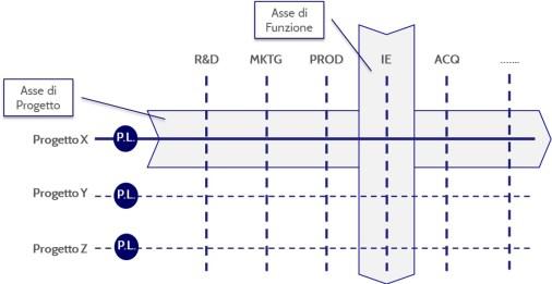 MPS Consulting - Lean Project Management - asse funzionale e di progetto