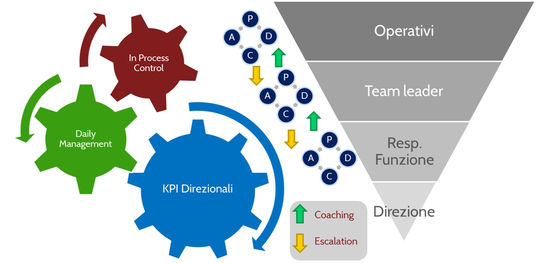 Coaching e Escalation - MPS Consulting