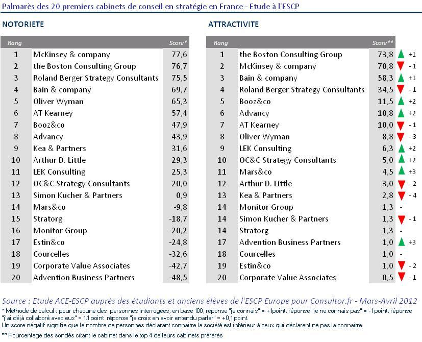 palmares cabinets de conseil strategie 2012