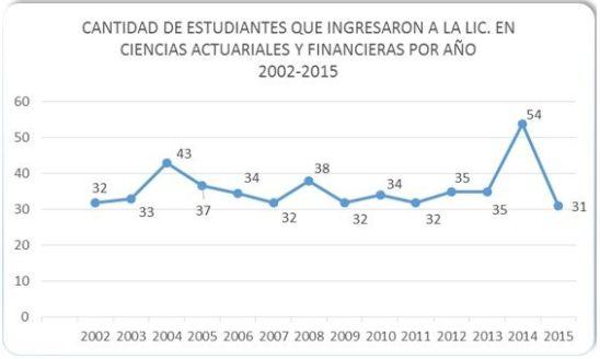 Ingresos de estudiantes por año 2002-2015