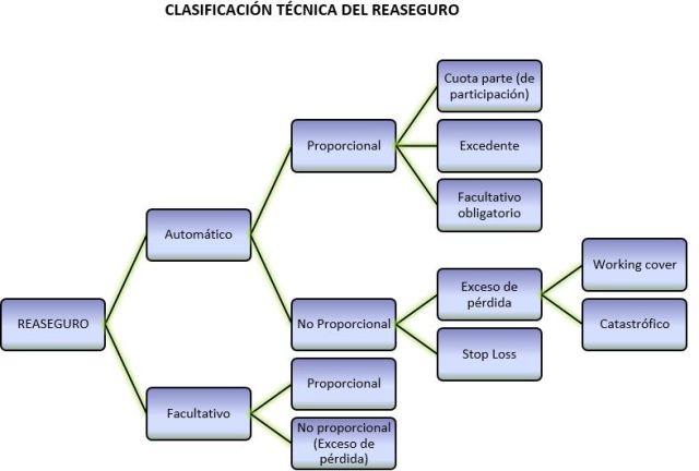 clasificacion-tecnica-del-reaseguro